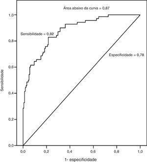 Curva de ROC da capacidade de o IMC fazer o prognóstico de sobrepeso estimado por DEXA.