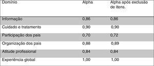 Demonstrativo do teste de consistência interna alpha de Cronbach segundo domínios antes e após exclusão dos itens por domínio.