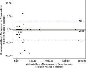 Gráfico de dispersão de Bland‐Altman que representa a concordância entre os avaliadores com relação à solução de sacarose. AUL, limite superior de concordância&#59; ALL, limite inferior de concordância.