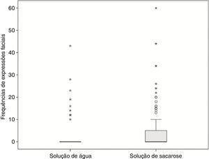 Frequências de expressões hedônicas em resposta às soluções neutra (água) ou de sacarose. As frequências de expressões faciais hedônicas aumentaram em resposta à solução de sacarose, em comparação com a substância neutra (p=0,004). A caixa representa o intervalo interquartil (IIQ). As laterais são as linhas que se estendem a partir da face superior e inferior da caixa. Uma linha que cruza a caixa indica a mediana. Os valores atípicos são casos com valores entre 1,5 e 3 vezes o IIQ (°). Os extremos são casos com valores acima de 3 vezes o IIQ (*).
