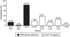 Distribuição do percentual de frequência de acordo com os níveis de TSH sérico e T4 livre dos neonatos (n=43) no Grupo II avaliados com o Programa de Triagem Neonatal, Estado do Mato Grosso, 2010 a 2012.