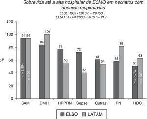 Sobrevida até a alta hospitalar de 29.153 e 219 neonatos tratados com ECMO, relatados à ELSO internacional e à ELSO América Latina, respectivamente, de acordo com a causa respiratória. SAM, síndrome de aspiração meconial; DMH, doença da membrana hialina; HPPRN, hipertensão pulmonar persistente do recém‐nascido; PN, pneumonia; HDC, hérnia diafragmática congênita.