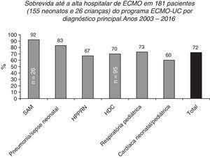Sobrevida até a alta hospitalar de 155 e 26 pacientes pediátricos tratados no Programa de ECMO Neonatal‐Pediátrica do Hospital Universitário Católico em Santiago, Chile (Programa ECMO‐UC) de 2003 a 2016 relatados à ELSO de acordo com o principal diagnóstico. SAM, síndrome de aspiração meconial; HDC, hérnia diafragmática congênita; HPPRN, hipertensão pulmonar persistente do recém‐nascido.