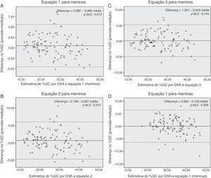 Gráficos de Bland‐Altman para diferença no %GC medido pela DXA e estimativa do %GC por novas equações preditivas com base na antropometria na amostra de validação de crianças e adolescentes mexicanos. %GC pela DXA, percentual de gordura corporal estimada pela absorciometria de dupla energia de raios X.
