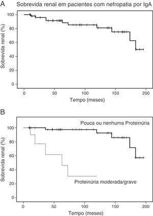 Sobrevida renal em pacientes com nefropatia por IgA. A, As curvas de Kaplan‐Meier mostram a probabilidade de sobrevida renal (queda de 50% na eGFR basal) de pacientes com nefropatia por IgA (n=54)&#59; B, As curvas de Kaplan‐Meier mostram a menor probabilidade de sobrevida renal de pacientes com proteinúria moderada a grave (n=10) em comparação com pacientes com proteinúria leve ou sem proteinúria (n=44). eGFR, taxa de filtração glomerular estimada.