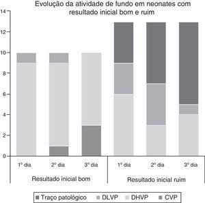 Evolução da atividade de fundo nos primeiros três dias de vida em neonatos prematuros com resultado inicial bom e ruim. DLVP, padrão descontínuo de baixa volagem&#59; DHVP, padrão descontínuo de alta voltagem&#59; CVP, padrão de voltagem contínua.