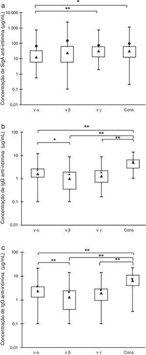 Distribuições das amostras em caixa por suas concentrações de anti‐intimina: valores máximos e mínimos (linhas superiores e inferiores fora da caixa, respectivamente), média (●) e mediana (▴), quartis de 75% e 25% (linhas superiores e inferiores da caixa, respectivamente). (a) Anticorpos SIgA em amostras de colostro. (b) Anticorpos IgG em amostras de soro materno. (c) Anticorpos IgG em amostras de soro de recém‐nascidos. Diferenças significativas * p<0,05, ** p<0,01.