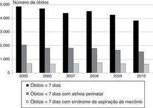 Número de óbitos neonatais precoces com peso ao nascer ≥ 2.500g sem anomalias congênitas associados a asfixia no parto e síndrome de aspiração de mecônio no Brasil, de acordo com o ano de óbito.