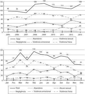 Evolução anual e mensal (total e por tipo de casos).