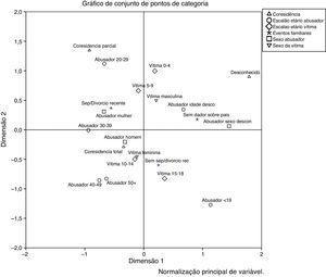 Análise de Correspondências Múltiplas: Violência Físicaa.
