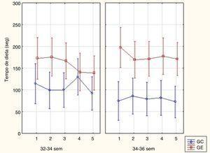 Tempo de dieta nos grupos controle e experimental com 32‐34 semanas e 34‐36 semanas. Nota: Anova fatorial: p=0,26.