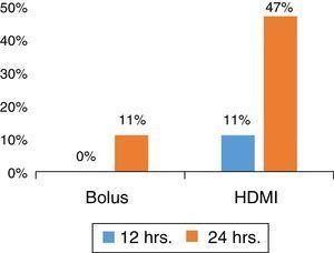 Percentual de pacientes com alta do SE por grupo&#59; 50mg/kg/1 hora em bólus, 200mg/kg/por quatro horas de HDMI. As colunas representam os pacientes com alta por grupo, alta dose de infusão de magnésio.