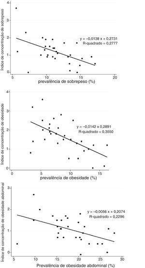 Associação do índice de concentração com prevalência de sobrepeso, obesidade, obesidade abdominal, excesso de peso: pesquisa de distúrbios do peso do estudo Caspian IV.