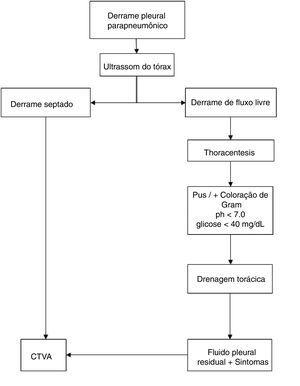 Algoritmo de tratamento para o manejo de pacientes com derrame pleural parapneumônico.