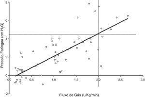 Relação entre a pressão faríngea e o fluxo de gás durante o apoio CNAF. Adaptado de Milési et al.15