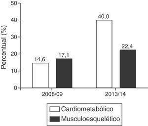 Agregação dos indicadores de risco à saúde cardiometabólica e musculoesquelética em 2008/09 e 2013/14.