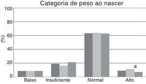 Distribuição da categoria de peso ao nascer na amostra geral e estratificada por sexo em adolescentes. Goiânia – Brasil. a Diferença entre masculino e feminino – Estatisticamente significativa em α = 0,05.