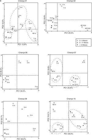 AC da comunidade microbiana intestinal ao longo do tempo de cada criança em aleitamento materno: A, exclusivo (crianças n° 12, n° 13, n° 14 e n° 17) e predominante (criança #3). B, alimentação complementar.