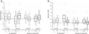 A e B, comparação do escore‐Z da altura (A) e do IMC (B) entre os sexos e entre as síndromes endócrinas (virilização e combinada), em dois momentos de avaliação: ao diagnóstico e após a terapia de 64 sobreviventes (45 do sexo feminino e 19 do masculino) de TCA na infância.