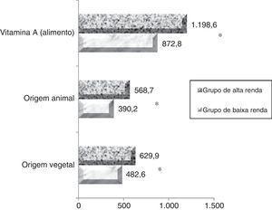 Estimativa de consumo de vitamina A pelas mulheres nos grupos de alta e baixa renda. a Diferença significativa (p < 0,05).