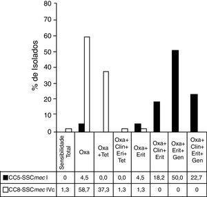 Perfis de resistência nos principais clones de MRSA. A figura mostra o perfil de resistência antimicrobiana dos principais clones de MRSA encontrados no estudo. Antibióticos avaliados: Oxacilina (Oxa), Tetraciclina (Tet), Clindamicina (Clin), Eritromicina (Eri), Gentamicina (Gen). Coluna sombreada: isolados pertencentes ao CC5‐SCCmec‐I (n=22)&#59; Coluna branca: isolados pertencentes a CC8‐SCCmec‐IVc (n=75).