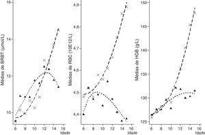 Distribuição dos níveis periféricos de BRBT, GV e HGB por grupos de idade e sexo. As legendas de × e triângulo representam o nível médio de BRBT, GV e HGB em meninos e meninas entre 6‐16 anos, respectivamente.