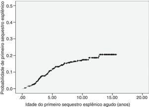Curva de probabilidade de ocorrência do primeiro episódio de sequestro esplênico agudo, conforme método de Kaplan‐Meier. A probabilidade estimada para todo o período de observação foi de 20,6% (IC 95%=15,7% a 25,5%).