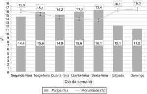 Distribuição de partos por dia da semana e mortalidade. As colunas mostram a proporção de neonatos nascidos em cada dia da semana. A mortalidade indica a proporção de neonatos nascidos nesse dia que vieram a óbito, embora o óbito tenha ocorrido em qualquer outro dia da semana. As barras de erro indicam o desvio‐padrão da média.