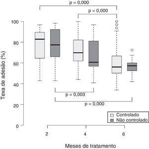 Taxa de adesão à combinação de propionato de fluticasona e xinafoato de salmeterol e nível correspondente de controle da asma durante as três avaliações feitas durante o período de acompanhamento.