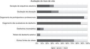 Avaliação do risco de viés dos estudos de intervenção selecionados.
