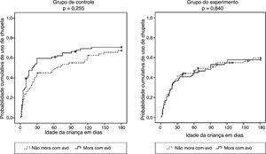 Curvas de Kaplan‐Meier que estimam a probabilidade de uso de chupeta nos primeiros 6 meses de vida de acordo com a exposição à intervenção, envolve (esquerda) e não envolve (direita) avós maternas.