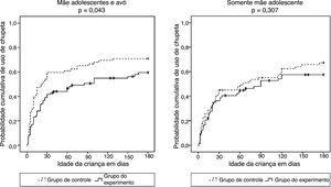 Curvas de Kaplan‐Meier que estimam a probabilidade de uso de chupeta nos primeiros seis meses de vida de acordo com moradia com avós maternas nos grupos de controle (esquerda) e intervenção (direita).