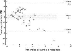 Gráfico Bland‐Altman para a média de escore do questionário e o índice de apneia e hipopneia. IAH, índice de apneia e hipopneia.