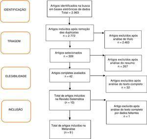 Fluxograma de seleção dos artigos da metanálise.