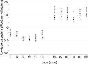 Estimativa de médias e intervalos de confiança de 95% dos níveis de atividade da enzima fosfolipase (sPLA2) secretória como uma função da idade em homens e mulheres. Os dados para homens são indicados por círculos pretos; os dados para mulheres são indicados por círculos brancos. Os tamanhos da amostra de cada subgrupo de idade e sexo foram: três anos/24 anos (homens, n = 150; mulheres, n = 82); seis anos/27 anos (homens, n = 137; mulheres, n = 114); nove anos/30 anos (homens, n = 175; mulheres, n = 129); 12 anos/33 anos (homens, n = 165; mulheres, n = 158); 15 anos/36 anos (homens, n = 175; mulheres, n = 156); 18 anos/39 anos (homens, n = 160; mulheres, n = 134).