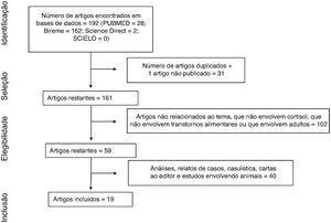 Fluxograma do processo de seleção de artigos para análise sistemática com base em critérios de elegibilidade.
