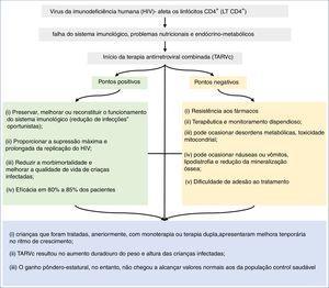 Desfecho associado ao crescimento relacionado ao uso da TARVc, em crianças e adolescentes, infectados pelo HIV. TARVc, terapia antirretroviral combinada; HIV, vírus da imunodeficiência humana; LT CD4+, linfócitos CD4+.