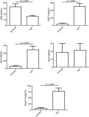 Níveis dos componentes do sistema renina‐angiotensina (SRA) em amostras de urina de fetos com válvula de uretra posterior (VUP) e em um grupo controle constituído por recém‐nascidos saudáveis do sexo masculino. Os fetos com VUP apresentaram níveis urinários diminuídos da enzima conversora da angiotensina (ACE), sem alteração nos níveis de angiotensina (Ang) II em comparação com os controles. Por outro lado, os níveis de ACE2, Ang I e, especialmente, de Ang‐ (1‐7) foram maiores na urina de fetos com VUP do que nos controles. Esses resultados mostram uma ativação do braço contrarregulatório do SRA em VUP. Cada figura mostra a média e o erro padrão da média (EPM). *p < 0,05, teste de Mann‐Whitney.