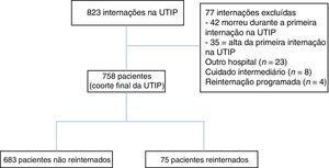 Fluxograma do paciente. UTIP, unidade de terapia intensiva pediátrica.