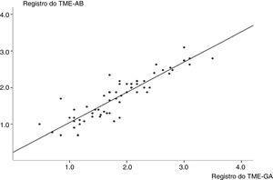 Gráfico de correlação linear que mostra a transformação logarítmica das contagens de microbolhas nos fluidos orais e gástricos (R=0,90; intervalo de confiança de 95%=0,85‐0,95; p <0,001). A análise de regressão encontrou y=0,90x+0,22 (R2=0,81), onde y é a contagem das microbolhas nos aspirados bucais e x é a contagem das microbolhas nos aspirados gástricos. TME‐AB, teste das microbolhas estáveis nos aspirados bucais; TME‐AG, teste das microbolhas estáveis nos aspirados gástricos.