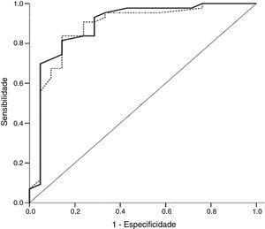 Curva da característica de operação do receptor da contagem das microbolhas nas amostras de fluido oral (linha contínua) e amostras de fluido gástrico (linha pontilhada) para diagnóstico da síndrome do desconforto respiratório. Área abaixo da curva: TME‐AB=0,89 (IC de 95%=0,81‐0,97&#59; p <0,001)&#59; TME‐AG=0,88 (IC de 95%=0,80‐0,96&#59; 0,001). TME‐AB, teste das microbolhas estáveis no aspirado bucal&#59; TME‐AG, teste das microbolhas estáveis no aspirado gástrico.