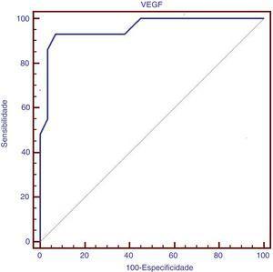 Estudo da curva ROC no qual o nível sérico do VEGF no ponto de corte> 169 (pg/mL) com área abaixo da curva de 0,956 apresentou sensibilidade de 93,1% e especificidade de 93,1% na presença de HAP em crianças com talassemia beta maior.