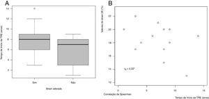 Associação entre tempo de início da TRE e strain global longitudinal do ventrículo esquerdo. A, Box‐plot (strain qualitativo); B, Correlograma (strain quantitativo).