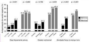 Prevalências de atividade física, estado nutricional e prática de atividade física no tempo livre e suas associações com a APS negativa em adolescentes de ambos os sexos.