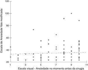 Correlação entre a escala de ansiedade dos pais (EVA) no momento da cirurgia e a escala de ansiedade modificada de Yale (EAPYm) aplicada nas crianças. Correlação de Sperman: p = 0,78.
