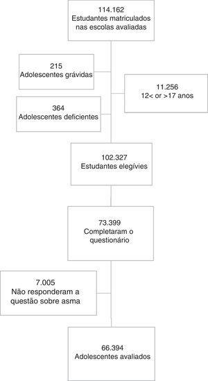 Fluxograma com a seleção da amostra. ERICA, Brasil, 2013–14.