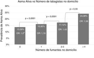 Associação entre número de tabagistas no domicílio e asma ativa nos adolescentes brasileiros. ERICA, Brasil, 2013–14 (OR, odds ratio&#59; aQui‐quadrado linear).