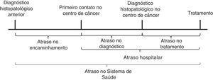 Atraso no diagnóstico nas formas de tratamento do câncer adaptadas de Dang‐Tan & Franco.9