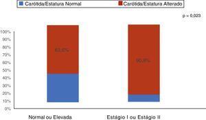 Pressão arterial e alteração da espessura médio‐intimal da carótida dos pacientes pediátricos com doença renal crônica.