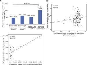A, associação entre os níveis séricos totais de IgE, de acordo com a exposição a mofo durante a gravidez, e a dermatite atópica. Os dados são expressos como a média±desvio padrão; B, correlação entre o índice de Scorad transformado em logaritmo no primeiro ano de vida e os níveis séricos totais de IgE transformados em logaritmo; C, correlação entre a abundância relativa de espécies do filo Ascomycota não cultivadas encontradas no ambiente com 36 semanas de gestação e os níveis séricos totais de IgE no primeiro ano de vida.